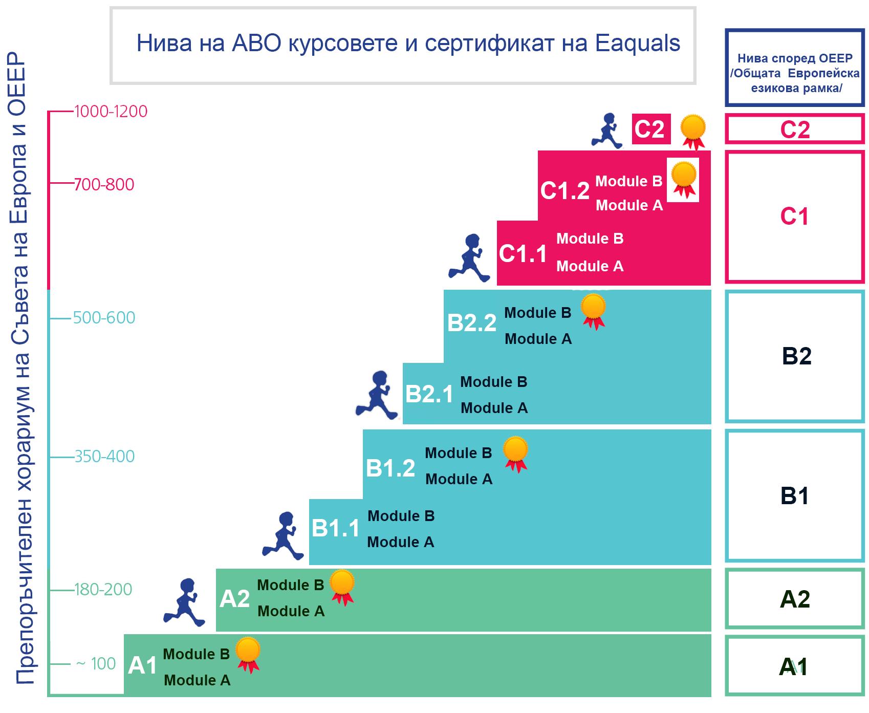 Схема на нивата в английския