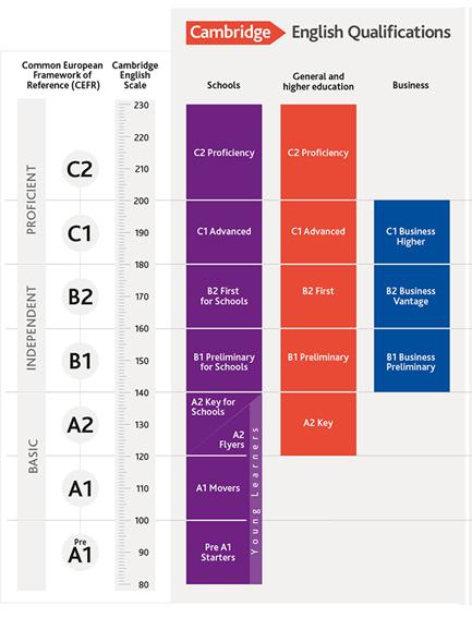 скалата за оценяване на изпитите на Кеймбридж